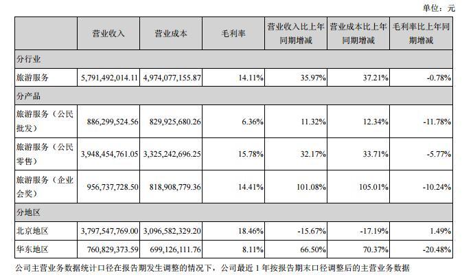 凯撒万博新网站2016年财报:营收同比增34.48% 万博新网站业务同比增36%